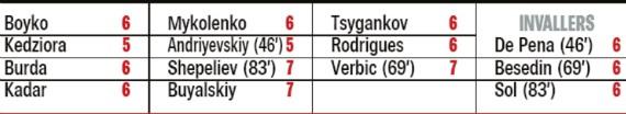 player ratings dinamo kiev 3-3 bruges 2019