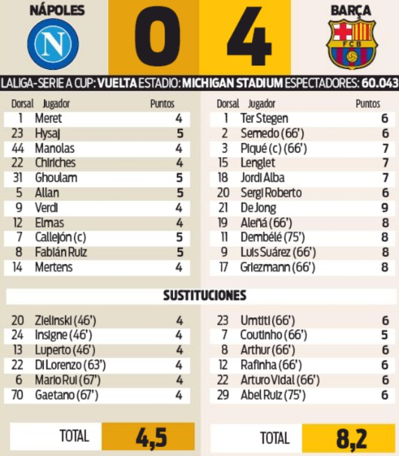 player ratings napoli 0-4 barcelona friendly 2019 michigan