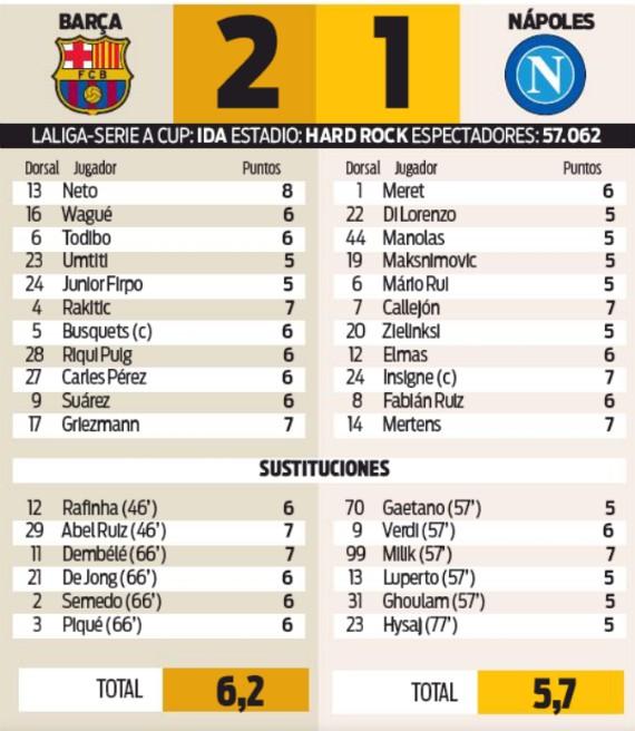 player ratings napoli-barca friendly 2019
