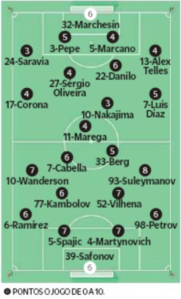 player ratings porto 2-3 Krasnodar 2019 O Jogo