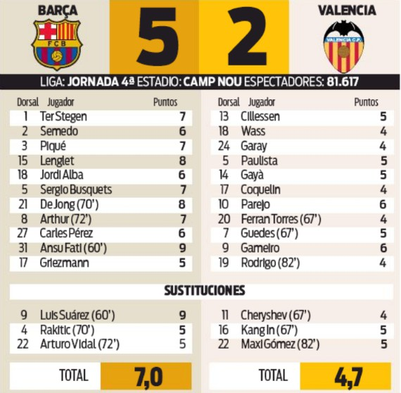 Barca 5-2 Valencia Player Ratings Sport
