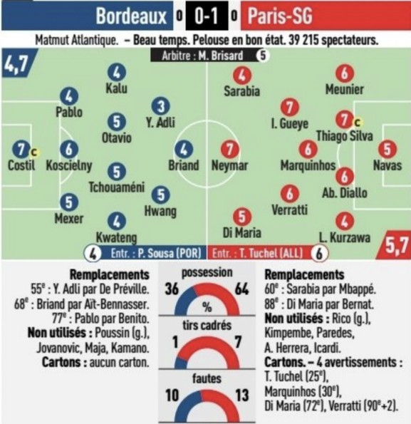 Bordeaux 0-1 PSG Player Ratings