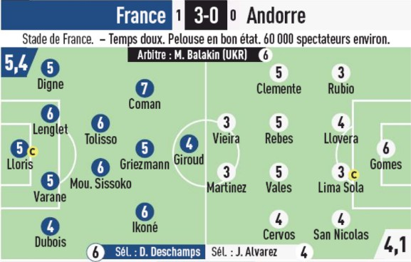 France 3-0 Andorra Player Ratings L'Equipe