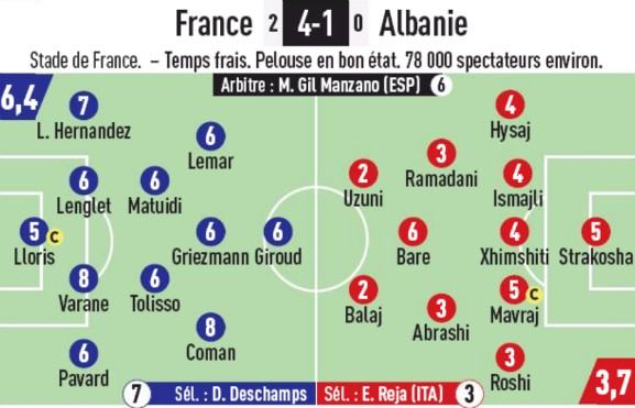 France 4-1 Albania Player Ratings L'Equipe
