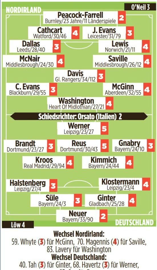 Germany 2-0 Northern Ireland Player Ratings 2019 Bild