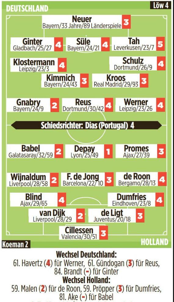 Holland 4-2 Germany Player Ratings 2019 Bild