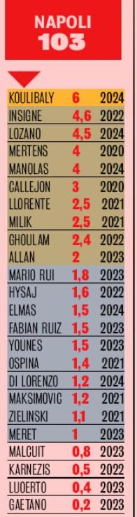 List of Napoli Salaries 2019-2020