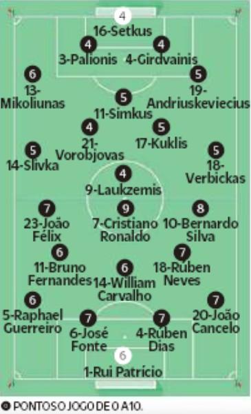 Lithuania 1-5 Portugal Player Ratings 2019 O Jogo