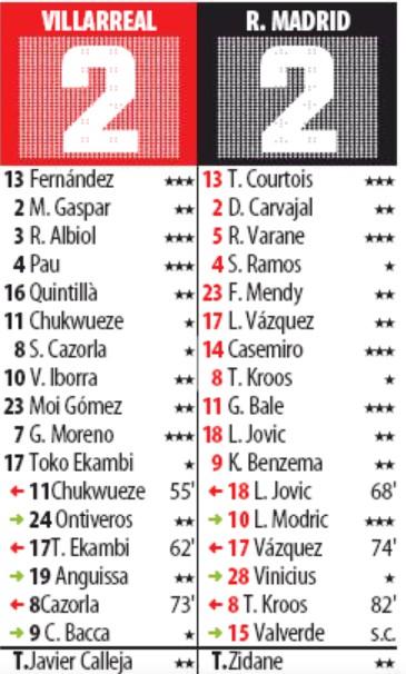 MD Player Ratings Villarreal 2-2 Real Madrid