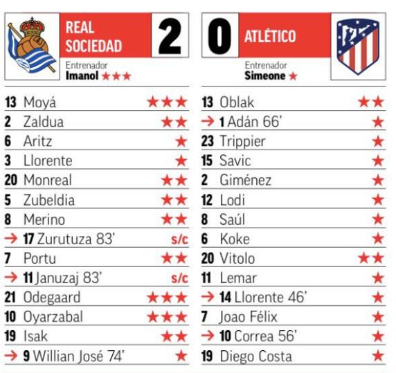 Marca Player Ratings Real Sociedad 2-0 Atletico Madrid