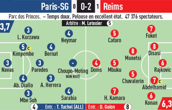 PSG vs Reims 2019 Player Ratings L'Equipe