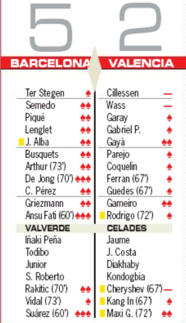 Player Ratings Barcelona 5-2 VCF AS