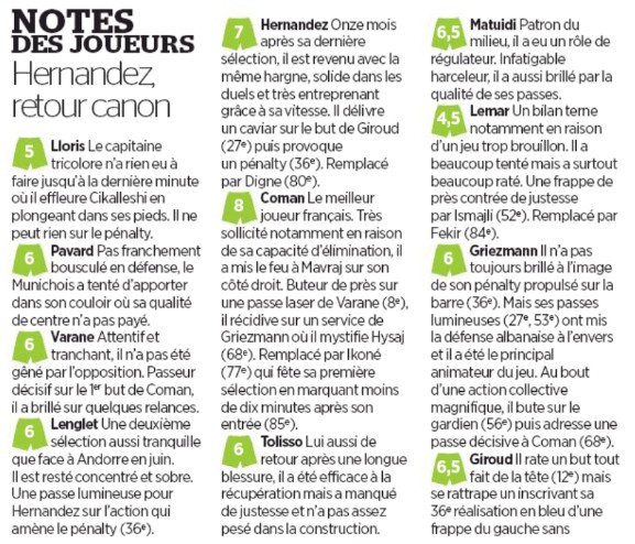 Player Ratings France 4-1 Albania Le Parisien