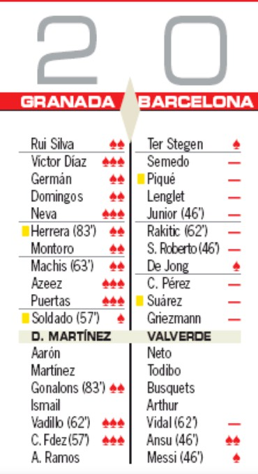 Player Ratings Granada 2-0 Barcelona AS