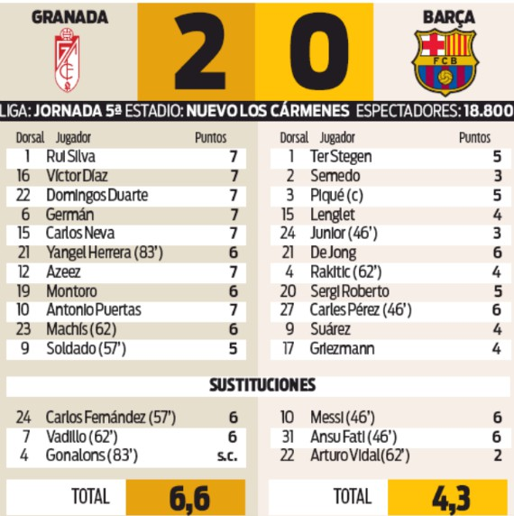 Player Ratings Granada vs Barca 2019 Sport Newspaper