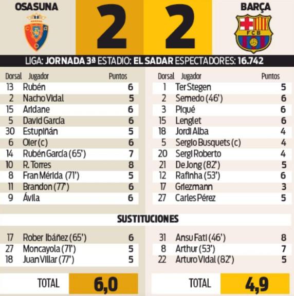 Player Ratings Osasuna 2-2 Barcelona Ansu Fati 2019