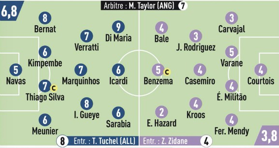 Player Ratings PSG 3-0 Real Madrid 2019 L'Equipe
