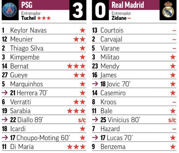 Player Ratings Paris SG 3-0 Real Madrid 2019 Marca