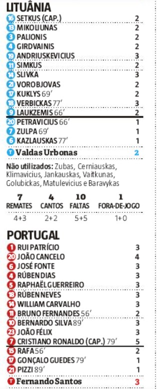 Player Ratings Portugal 5-1 Lithuania Record Newspaper 2019