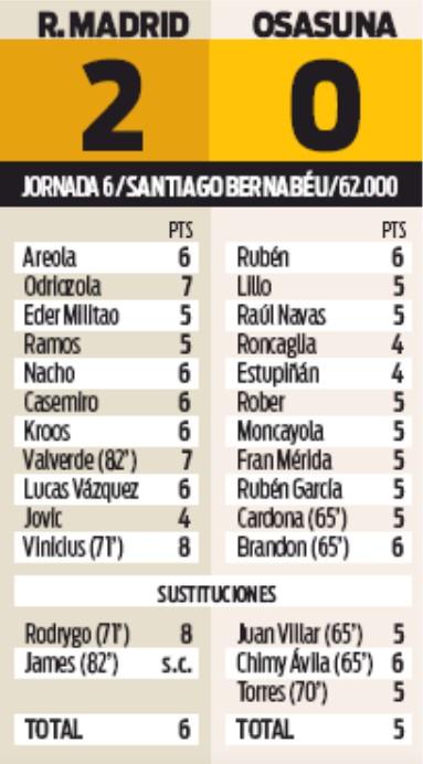 Player Ratings Real Madrid 2-0 Osasuna 2019 Sport Rodrygo Vincius