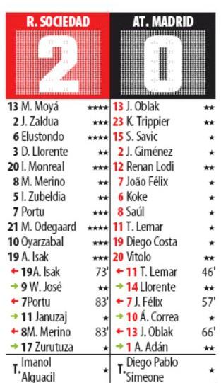 Player Ratings Real Sociedad 2-0 Atletico Madrid 2019- Mundo