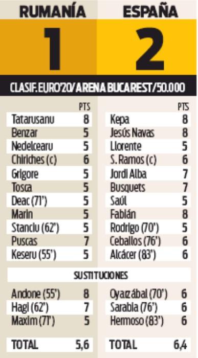 Player Ratings Romania-Espana 2019 Sport Newspaper