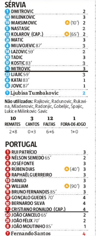 Player Ratings Serbia vs Portugal 2019 Record