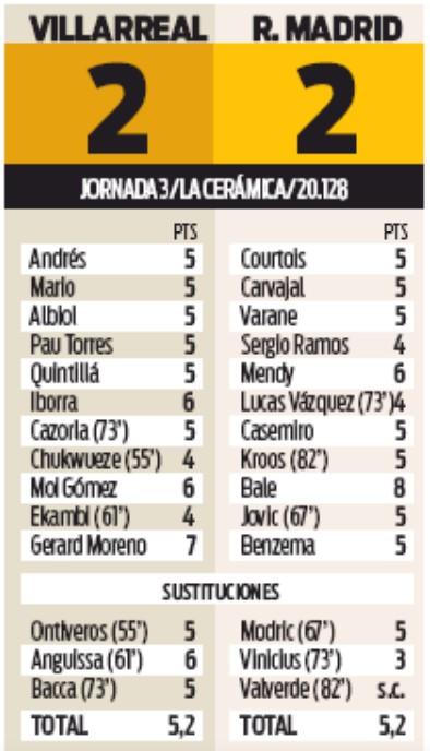 Player Ratings Villarreal 2-2 Real Madrid 2019 Gareth Bale