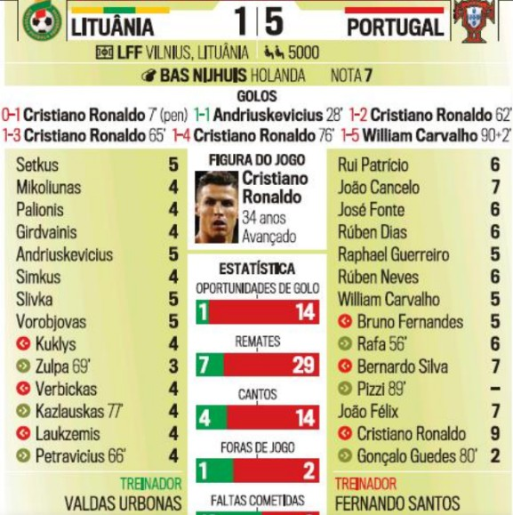 Portugal player ratings vs Lithuania 2019 CdM