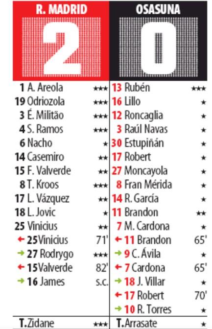 Real Madrid vs Osasuna 2019 player Ratings Mundo Deportivo