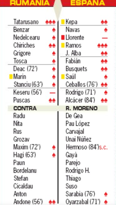 Romania 1-2 Spain Player Ratings AS