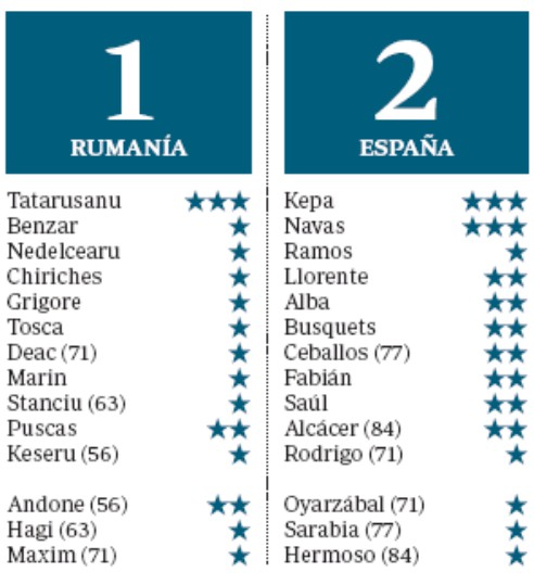 Romania-Spain 1-2 Player Ratings ABC