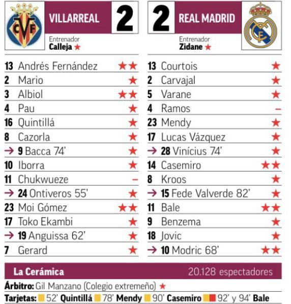 Villarreal 2-2 Real Madrid Player Ratings 2019 Marca