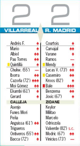 as player ratings villarreal 2-2 Real Madrid 1 September 2019