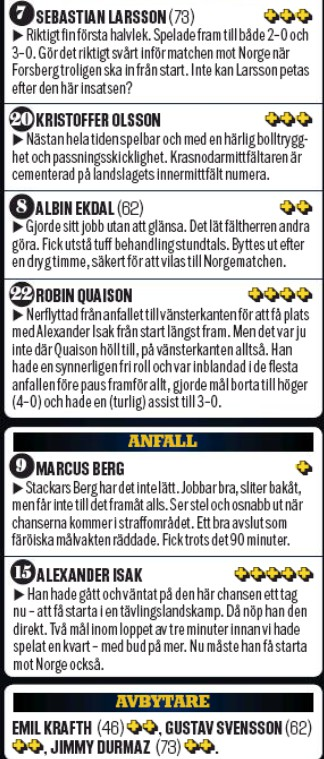 sweden player ratings vs faroes 2019