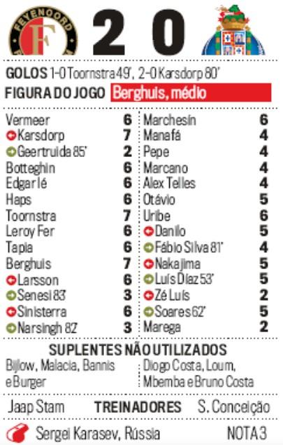 Feyenoord vs Porto Europa League Player Ratings Corrieo da Manha 2019