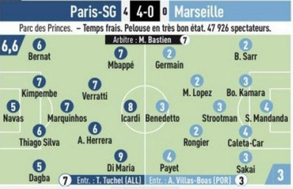 L'Equipe Player Ratings PSG 4-0 Marseille 2019