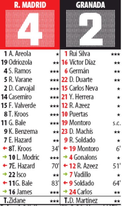 Mundo Deportivo Ratings Real Madrid 4-2 Granada 2019