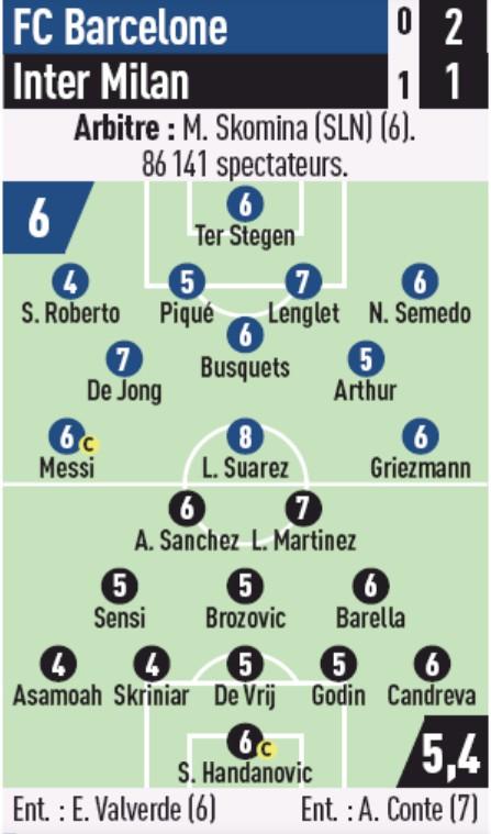 Player Ratings Barca 2-1 Inter Milan 2019 L'Equipe