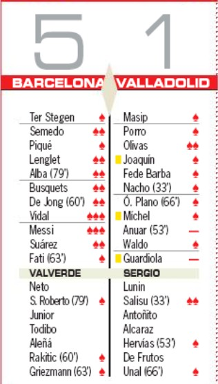 Player Ratings Barca Valladolid 2019 AS Newspaper
