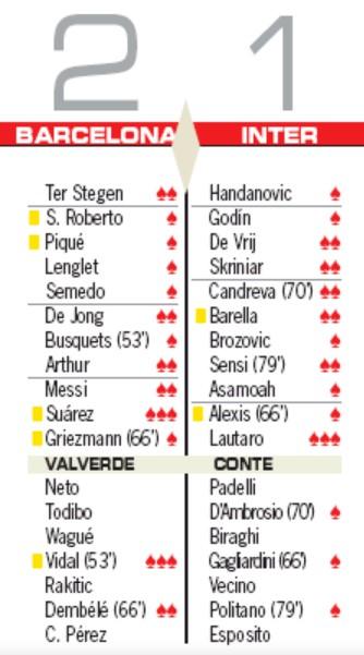 Player Ratings Barcelona 2-1 Inter Milan AS Newspaper 2019