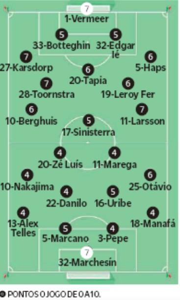 Player Ratings Feyenoord vs Porto 2019 O Jogo