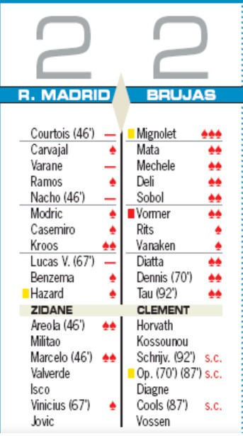 Player Ratings Real Madrid 2-2 Bruges AS