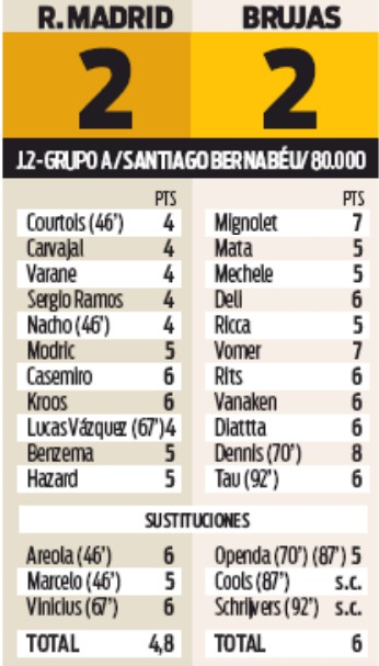 Player Ratings Real Madrid 2-2 Brugge Sport Newspaper