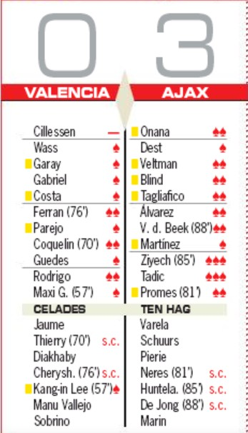 Player Ratings Valencia 0-3 Ajax AS Newspaper
