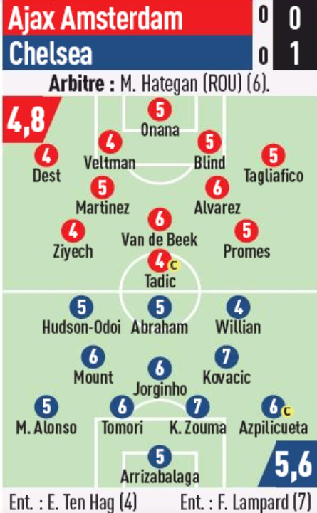ajax vs chelsea player ratings 2019 l'equipe