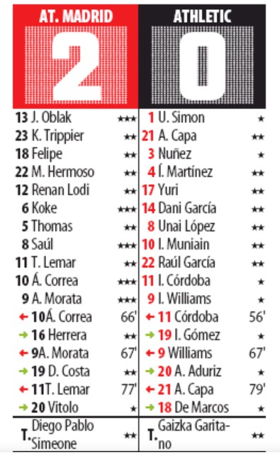 atletico madrid 2-0 bilbao player ratings 26 october 2019