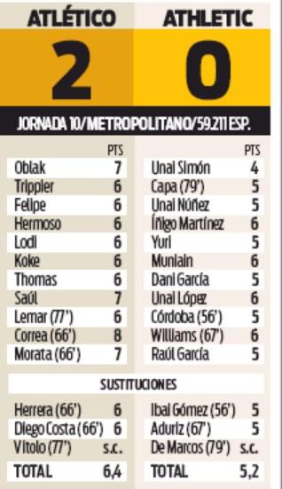 atletico madrid vs athletic bilbao 2019 player ratings