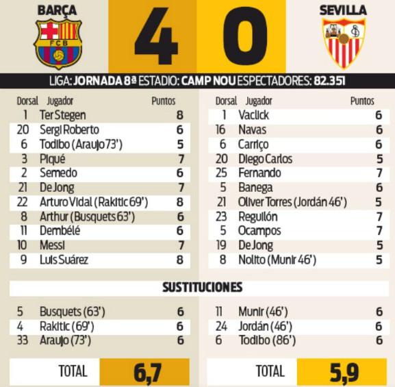 player ratings barcelona 4-0 sevilla 6 october 2019 sport newspaper