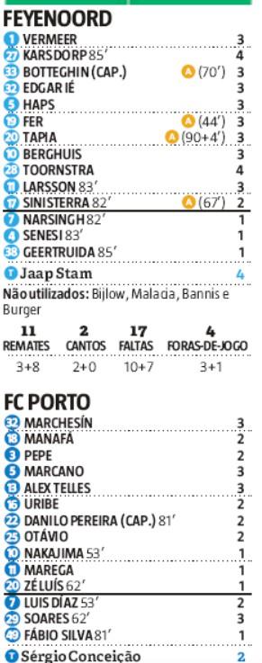 player ratings feyenoord 2-0 porto record newspaper